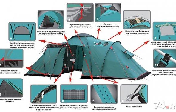 Палатки в Челябинске - 74.RU